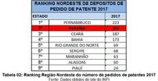 Ranking nordeste.jpg