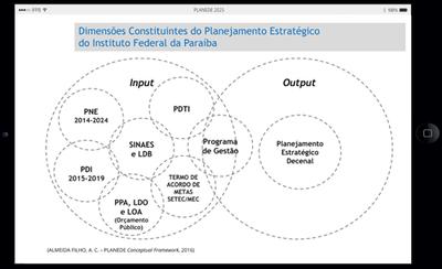 Dimensões Constituintes do Planejamento PLANEDE 2025