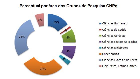Percentual por área dos Grupo de Pesquisa CNPq